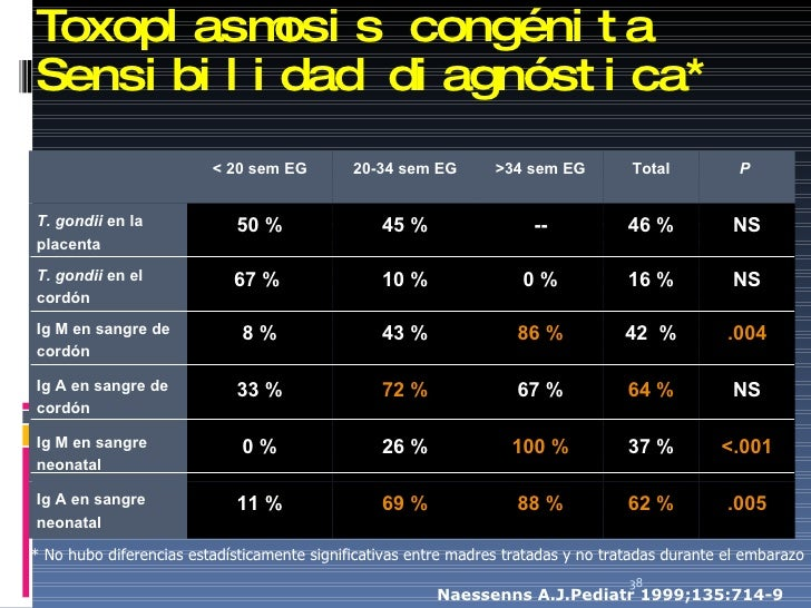 Toxoplasmosis congénita Sensibilidad diagnóstica * Naessenns A.J. P ediatr 1999;135:714-9 * No hubo diferencias estadístic...