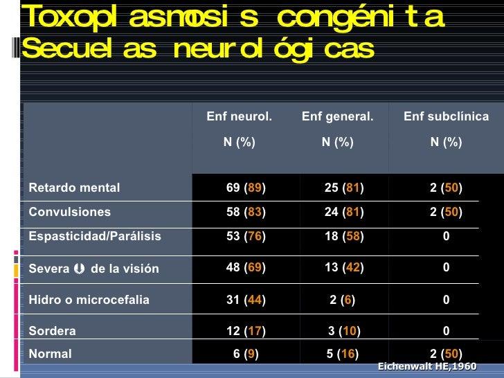 Toxoplasmosis congénita Secuelas neurológicas Eichenwalt HE,1960   Enf neurol. N (%) Enf general. N (%) Enf subclínica N (...