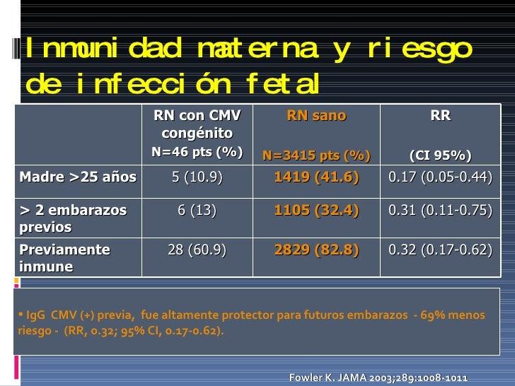 Inmunidad materna y riesgo de infección fetal   Fowler K. JAMA2003;289:1008-1011 <ul><li>IgG  CMV (+) previa,  fue altame...