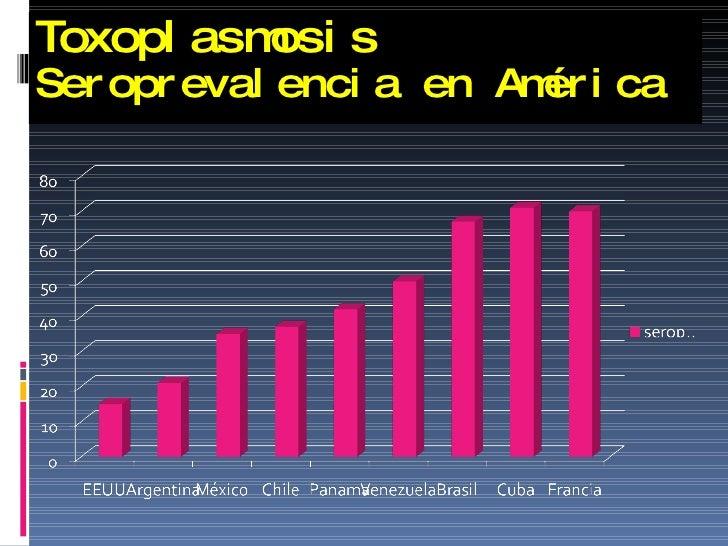 Toxoplasmosis Seroprevalencia en América