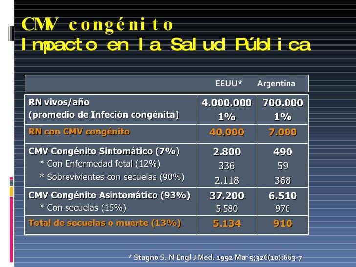 CMV congénito Impacto en la Salud Pública <ul><li>  EEUU*  Argentina </li></ul>* Stagno S. N Engl J Med. 1992 Mar 5;326(10...