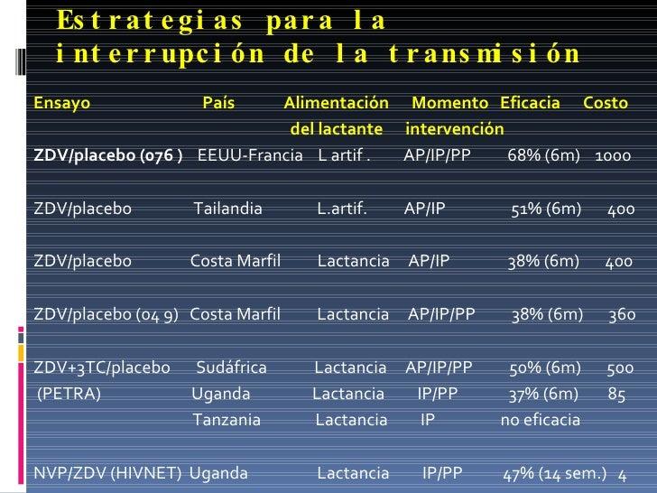 Estrategias para la interrupción de la transmisión <ul><li>Ensayo  País  Alimentación  Momento  Eficacia  Costo  </li></ul...