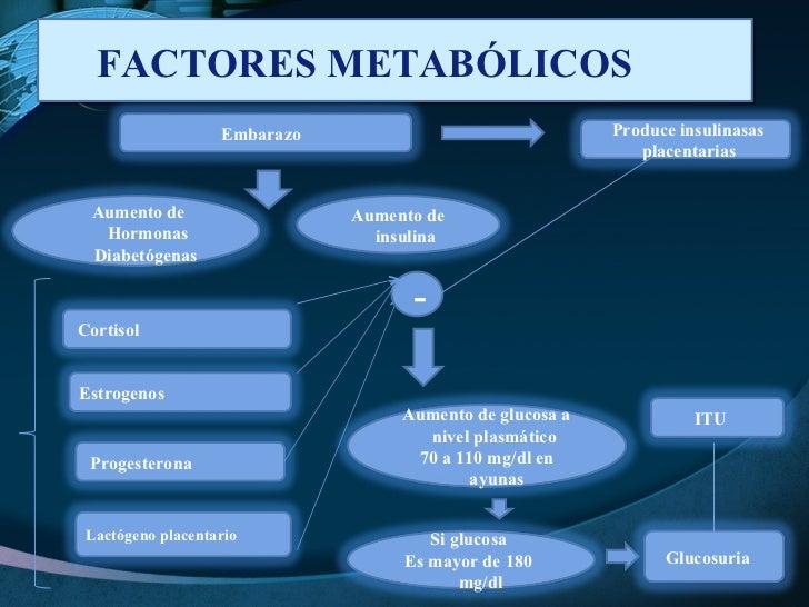 FACTORES METABÓLICOS  - Aumento de Hormonas Diabetógenas  Embarazo  Lactógeno placentario  Aumento de insulina  Estrogenos...