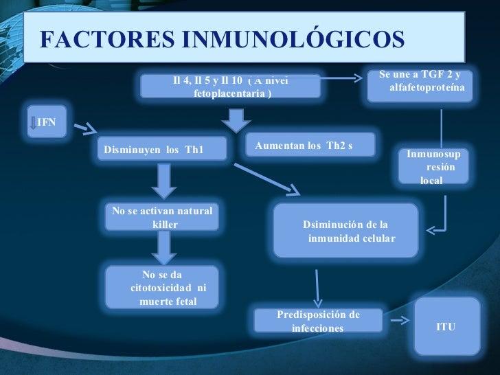 FACTORES INMUNOLÓGICOS  Il 4, Il 5 y Il 10  ( A nivel fetoplacentaria )  Dsiminución de la inmunidad celular  No se activa...