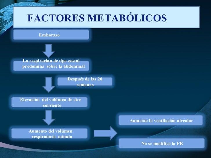 FACTORES METABÓLICOS  Embarazo  Después de las 20 semanas  Aumenta la ventilación alveolar  La respiración de tipo costal ...