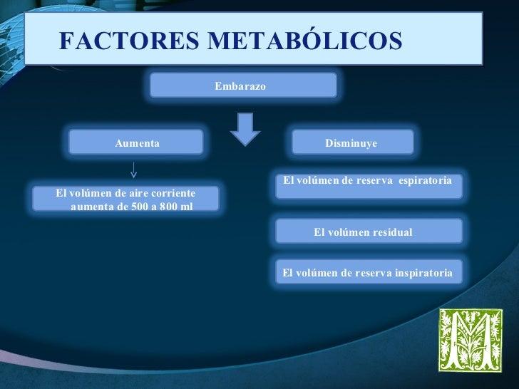 FACTORES METABÓLICOS  Embarazo  Disminuye  El volúmen de aire corriente aumenta de 500 a 800 ml  Aumenta  El volúmen de re...