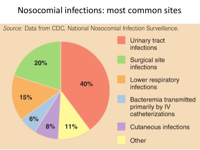 nosocomial infections Abstract nosocomial infections can be defined as those occurring within 48 hours of hospital admission, 3 days of discharge or 30 days of an operation they a.