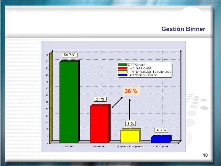 Gestión Binner 36 %