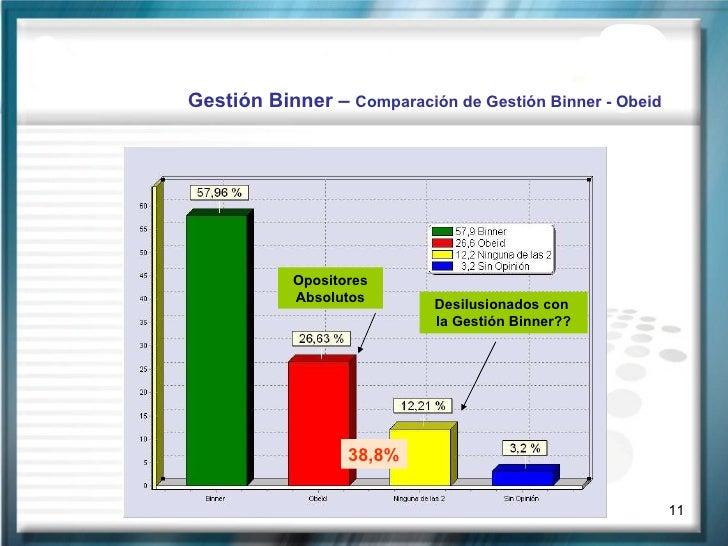Gestión Binner –  Comparación de Gestión Binner - Obeid Opositores Absolutos Desilusionados con  la Gestión Binner?? 38,8%