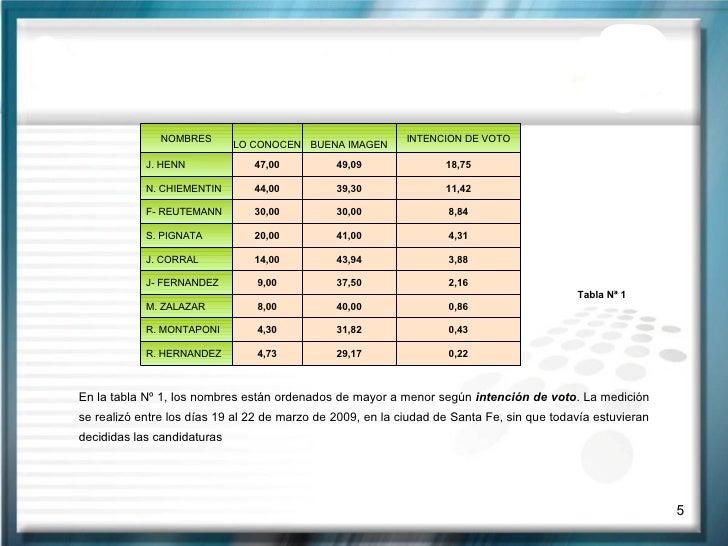 Tabla Nª 1 En la tabla Nº 1, los nombres están ordenados de mayor a menor según  intención de voto . La medición se realiz...