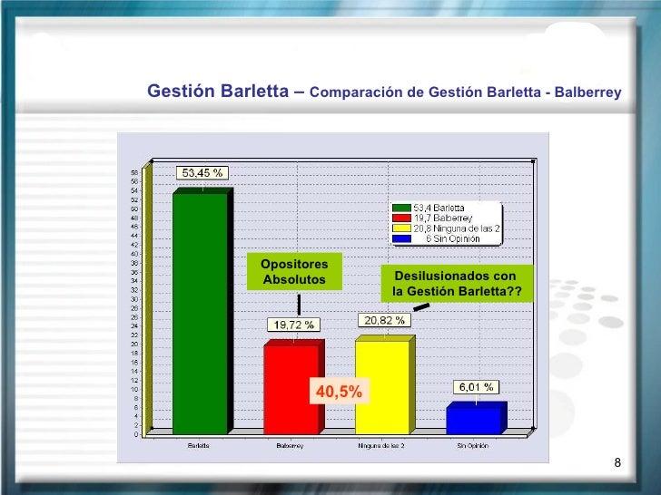 Gestión Barletta –  Comparación de Gestión Barletta - Balberrey Opositores Absolutos Desilusionados con  la Gestión Barlet...