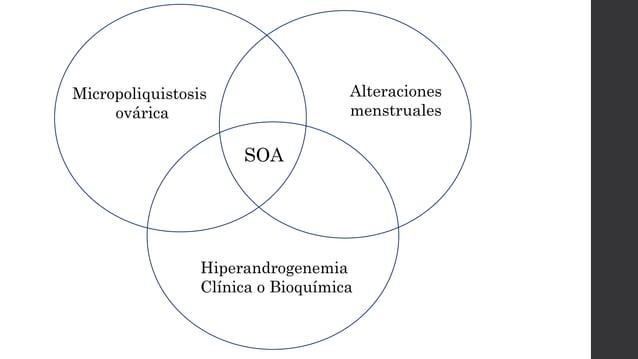 SOA Micropoliquistosis ovárica Alteraciones menstruales Hiperandrogenemia Clínica o Bioquímica