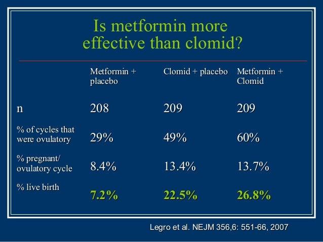Clomid decrease miscarriage