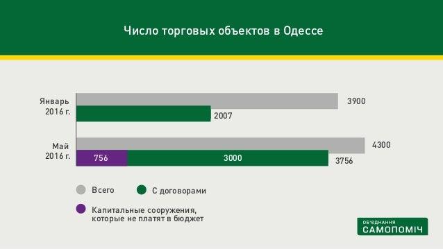 Число торговых объектов в Одессе С договорамиВсего Май 2016 г. Январь 2016 г. 3900 2007 3756 4300 Капитальные сооружения, ...