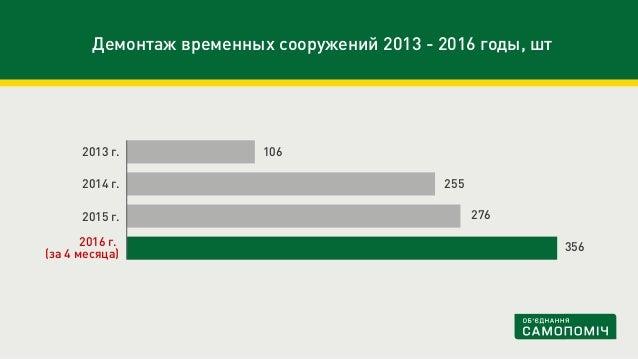 Демонтаж временных сооружений 2013 - 2016 годы, шт 2016 г. (за 4 месяца) 2015 г. 2014 г. 2013 г. 106 255 276 356