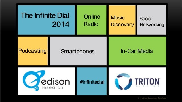 The Infinite Dial 2014 Podcasting  Online Radio  Smartphones  Music Social Discovery Networking  In-Car Media  #infinitedi...