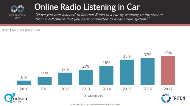 Infinite Dial Diagram - Online radio listening in car