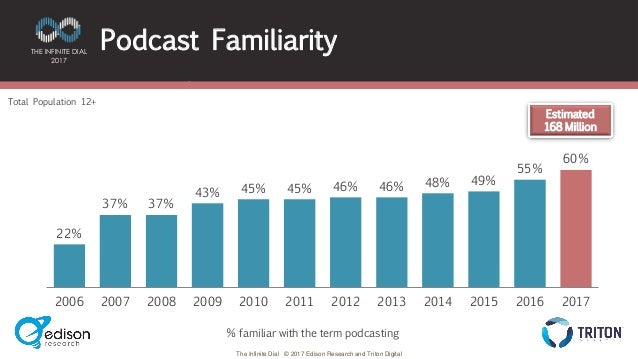 podcasting familiarity stats
