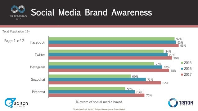 brand awareness of just dial Marketing strategists agree that brand awareness in any industry gives that company an edge brand awareness accomplishes several objectives for companies.