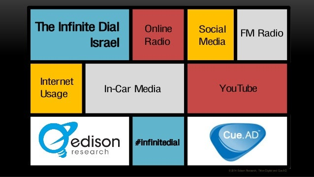 YouTube Online Radio The Infinite Dial Israel Internet Usage Social Media #infinitedial © 2014 Edison Research, Triton Dig...