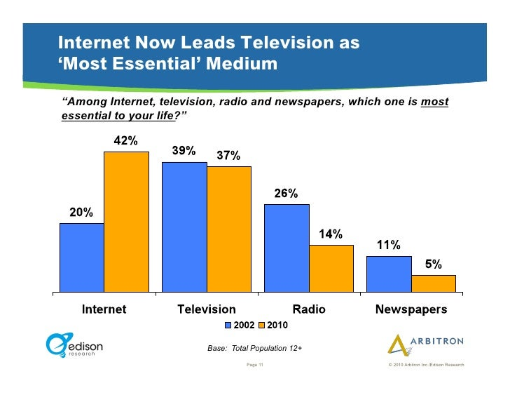 """Internet Now Leads Television as 'Most Essential' Medium """"Among Internet, television, radio and newspapers, which one is m..."""