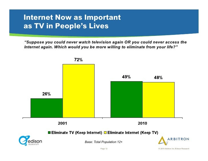 """Internet Now as Important as TV in People's Lives """"Suppose you could never watch television again OR you could never acces..."""