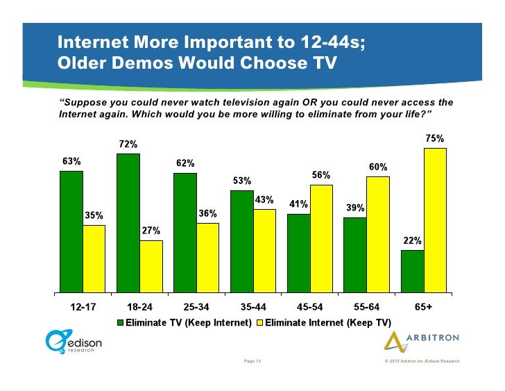 """Internet More Important to 12-44s; Older Demos Would Choose TV """"Suppose you could never watch television again OR you coul..."""