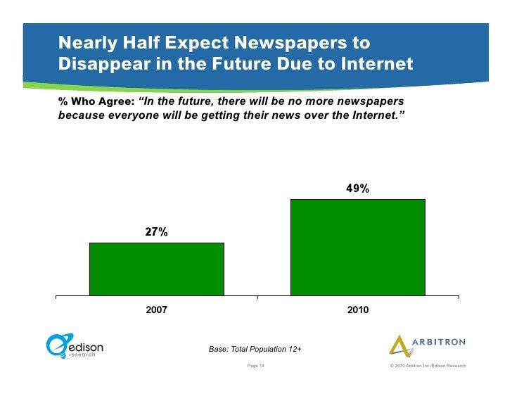 """Nearly Half Expect Newspapers to Disappear in the Future Due to Internet % Who Agree: """"In the future, there will be no mor..."""