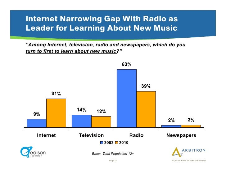 """Internet Narrowing Gap With Radio as Leader for Learning About New Music """"Among Internet, television, radio and newspapers..."""