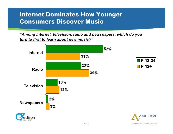 """Internet Dominates How Younger Consumers Discover Music """"Among Internet, television, radio and newspapers, which do you tu..."""
