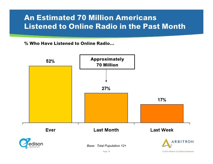 An Estimated 70 Million Americans Listened to Online Radio in the Past Month  % Who Have Listened to Online Radio…        ...