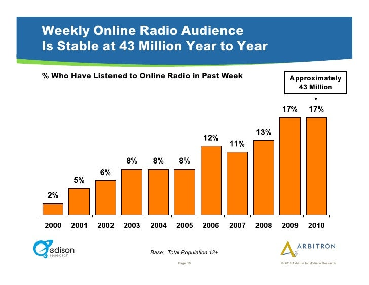 Weekly Online Radio Audience Is Stable at 43 Million Year to Year  % Who Have Listened to Online Radio in Past Week       ...