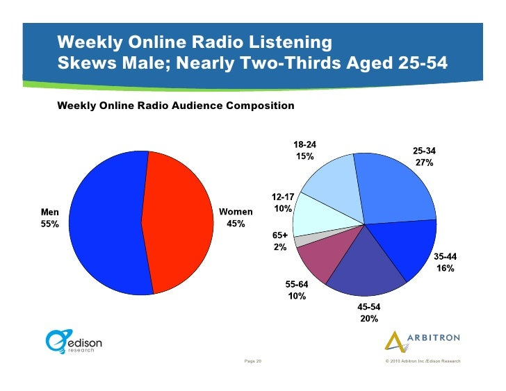 Weekly Online Radio Listening Skews Male; Nearly Two-Thirds Aged 25-54  Weekly Online Radio Audience Composition          ...