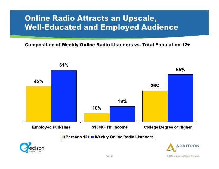 Online Radio Attracts an Upscale, Well-Educated and Employed Audience Composition of Weekly Online Radio Listeners vs. Tot...