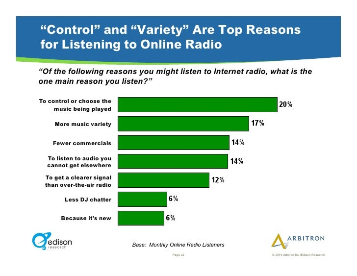 """""""Control"""" and """"Variety"""" Are Top Reasons for Listening to Online Radio """"Of the following reasons you might listen to Intern..."""