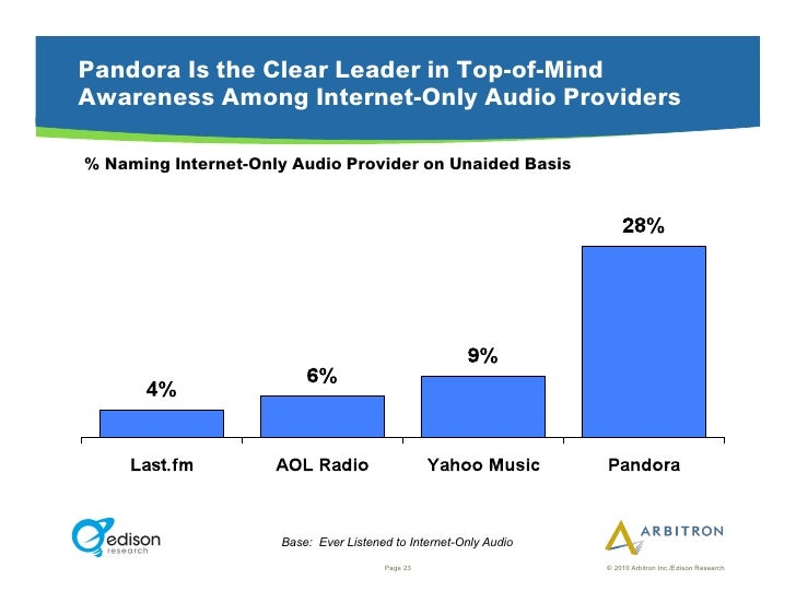 Pandora Is the Clear Leader in Top-of-Mind Awareness Among Internet-Only Audio Providers  % Naming Internet-Only Audio Pro...