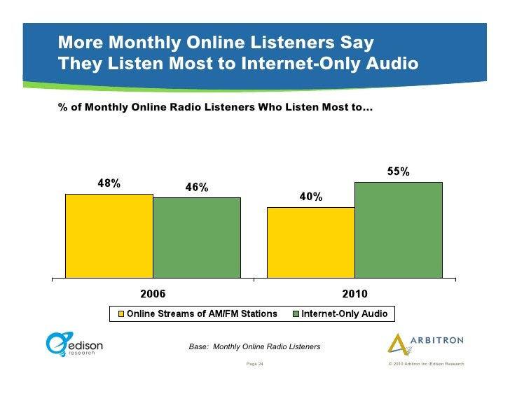 More Monthly Online Listeners Say They Listen Most to Internet-Only Audio  % of Monthly Online Radio Listeners Who Listen ...