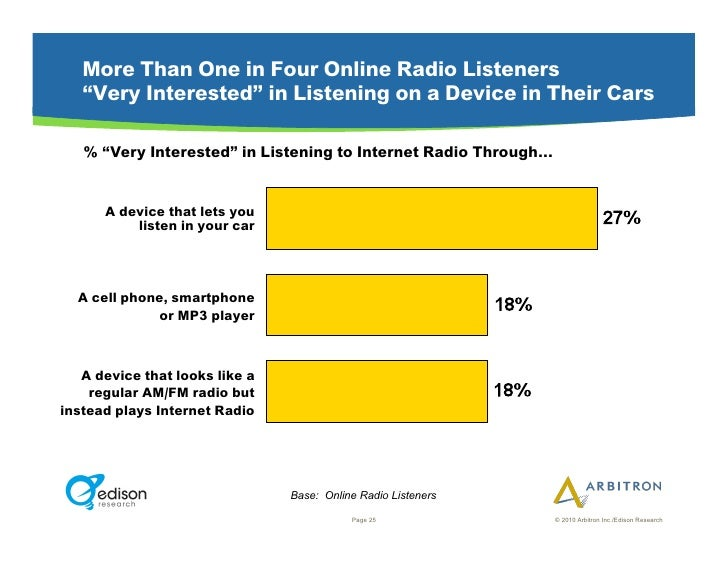 """More Than One in Four Online Radio Listeners    """"Very Interested"""" in Listening on a Device in Their Cars     % """"Very Inter..."""