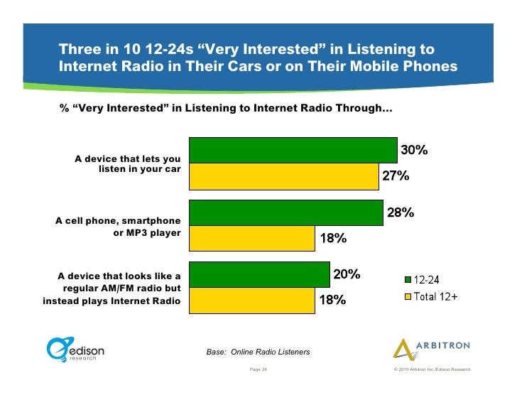 """Three in 10 12-24s """"Very Interested"""" in Listening to    Internet Radio in Their Cars or on Their Mobile Phones     % """"Very..."""