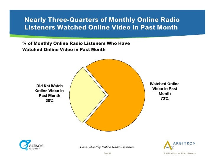 Nearly Three-Quarters of Monthly Online Radio Listeners Watched Online Video in Past Month  % of Monthly Online Radio List...
