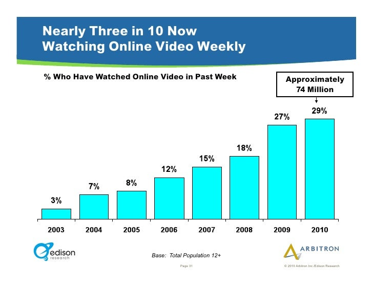 Nearly Three in 10 Now Watching Online Video Weekly  % Who Have Watched Online Video in Past Week         Approximately   ...