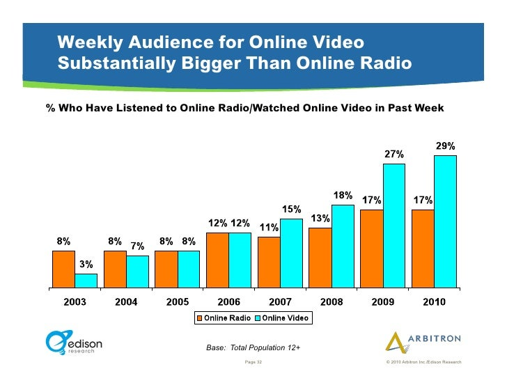 Weekly Audience for Online Video   Substantially Bigger Than Online Radio  % Who Have Listened to Online Radio/Watched Onl...