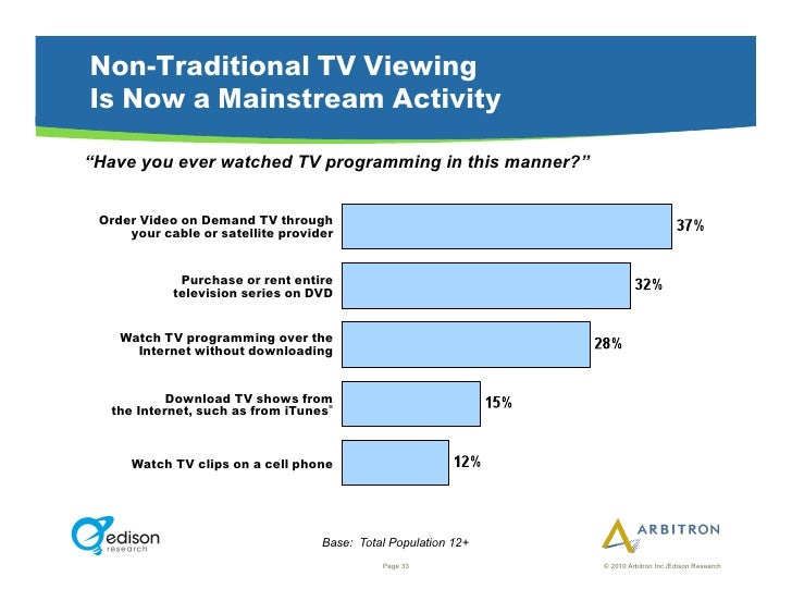 """Non-Traditional TV Viewing Is Now a Mainstream Activity """"Have you ever watched TV programming in this manner?""""    Order Vi..."""