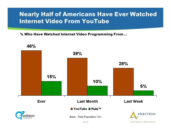 Nearly Half of Americans Have Ever Watched Internet Video From YouTube % Who Have Watched Internet Video Programming From…...