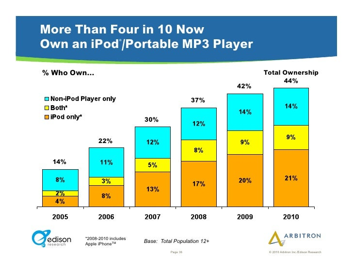 More Than Four in 10 Now Own an iPod /Portable MP3 Player                        ®     % Who Own…                         ...