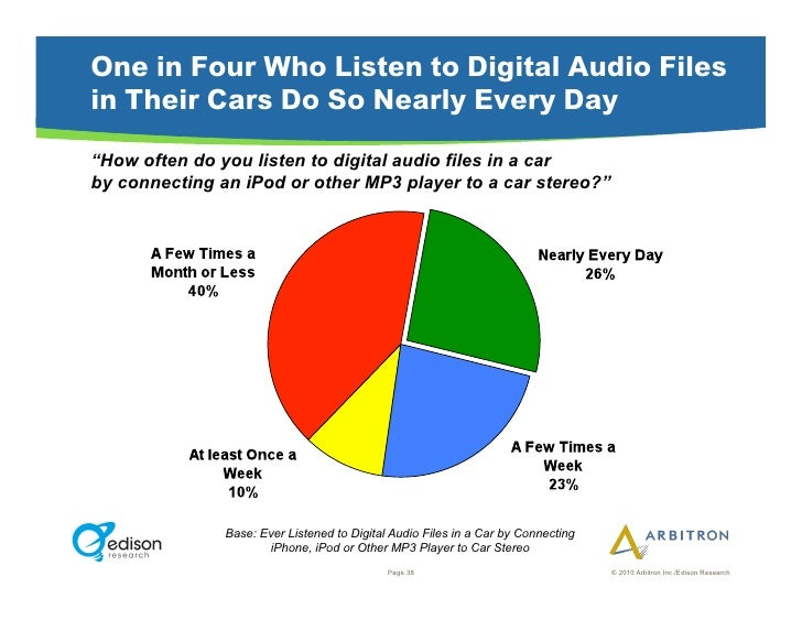 """One in Four Who Listen to Digital Audio Files in Their Cars Do So Nearly Every Day """"How often do you listen to digital aud..."""