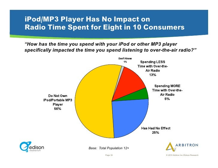"""iPod/MP3 Player Has No Impact on Radio Time Spent for Eight in 10 Consumers  """"How has the time you spend with your iPod or..."""