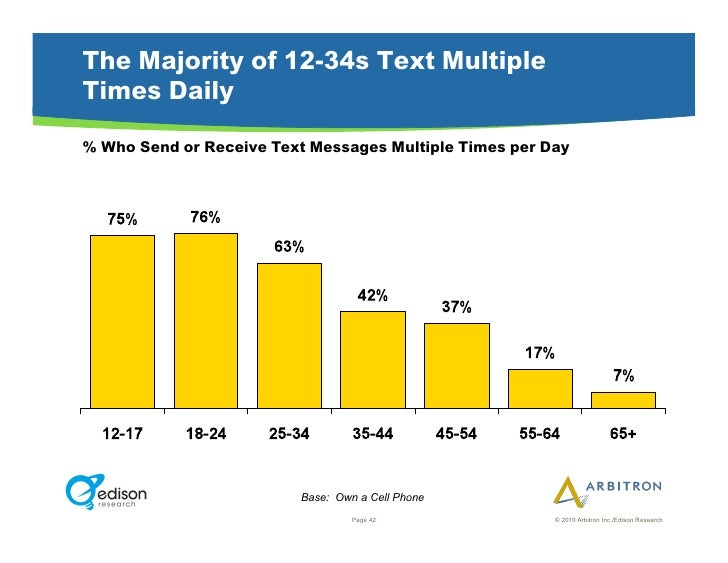 The Majority of 12-34s Text Multiple Times Daily % Who Send or Receive Text Messages Multiple Times per Day               ...