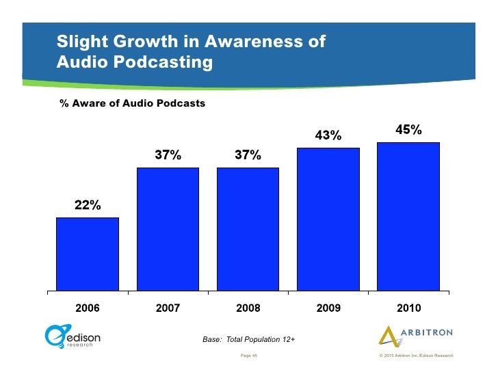 Slight Growth in Awareness of Audio Podcasting  % Aware of Audio Podcasts                             Base: Total Populati...