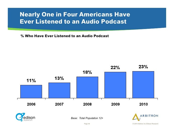 Nearly One in Four Americans Have Ever Listened to an Audio Podcast  % Who Have Ever Listened to an Audio Podcast         ...